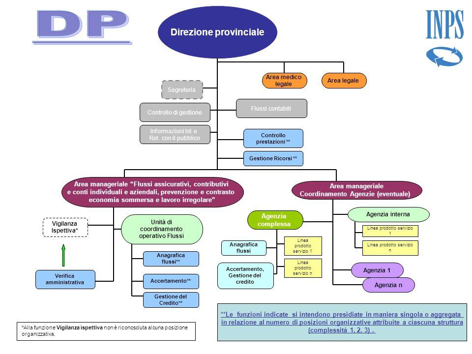 DP Direzione provinciale