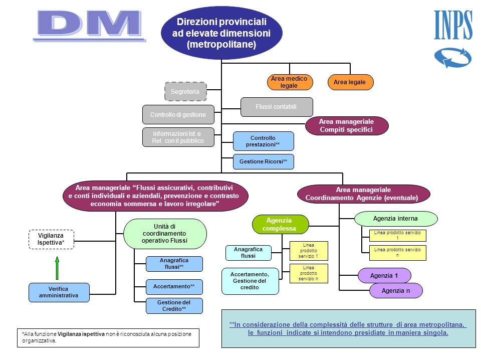 DM Direzioni provinciali ad elevate dimensioni (metropolitane)