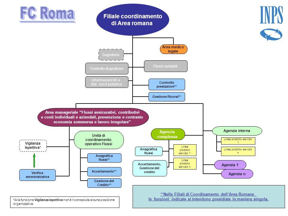 FC Roma Filiale coordinamento di Area romana