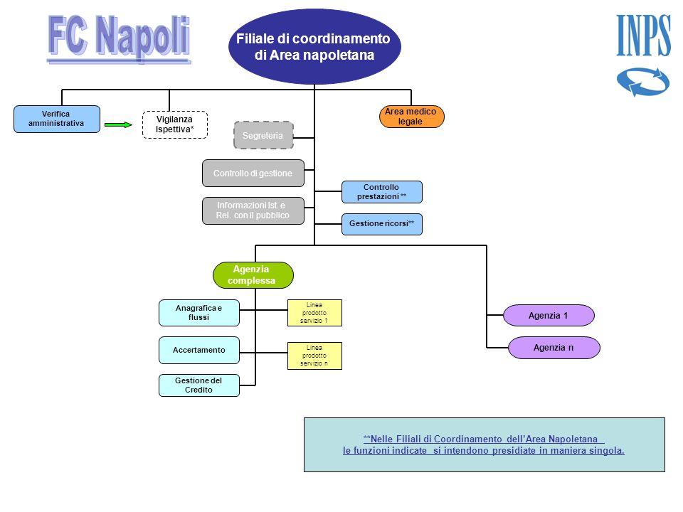 FC Napoli Filiale di coordinamento di Area napoletana Agenzia
