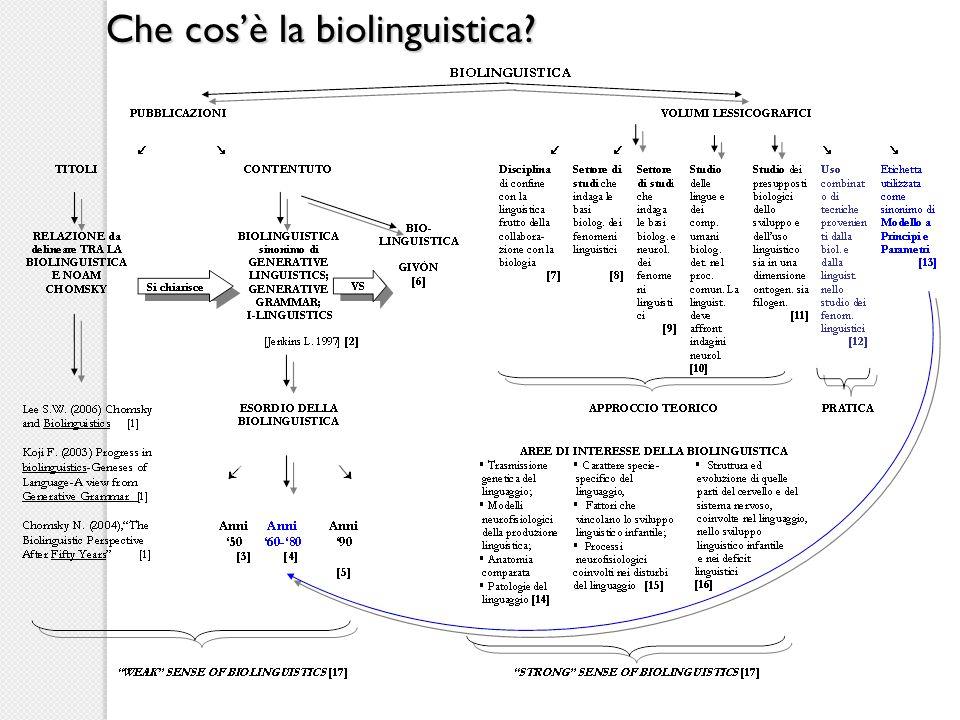 Che cos'è la biolinguistica