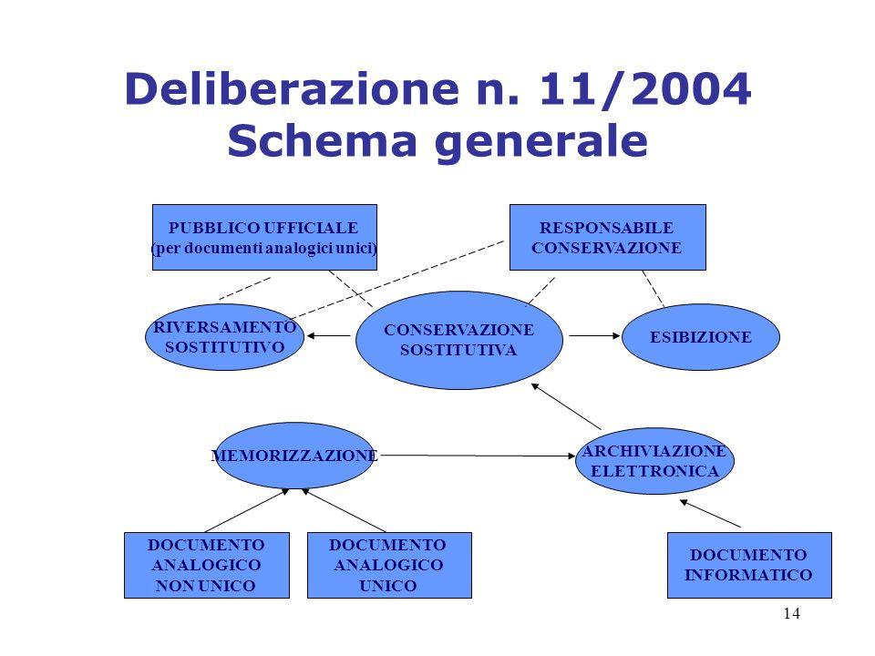 Deliberazione n. 11/2004 Schema generale
