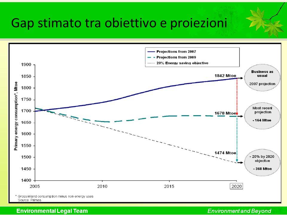 Gap stimato tra obiettivo e proiezioni