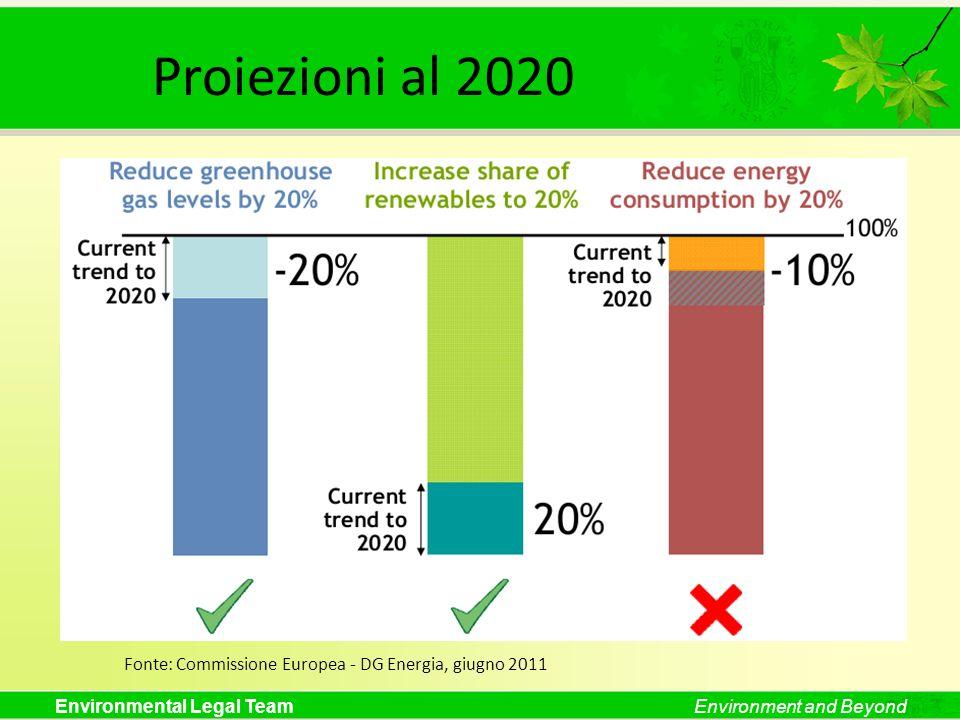 Fonte: Commissione Europea - DG Energia, giugno 2011