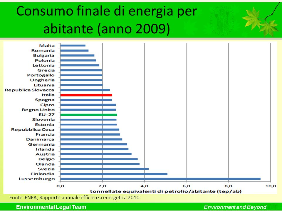 Consumo finale di energia per abitante (anno 2009)