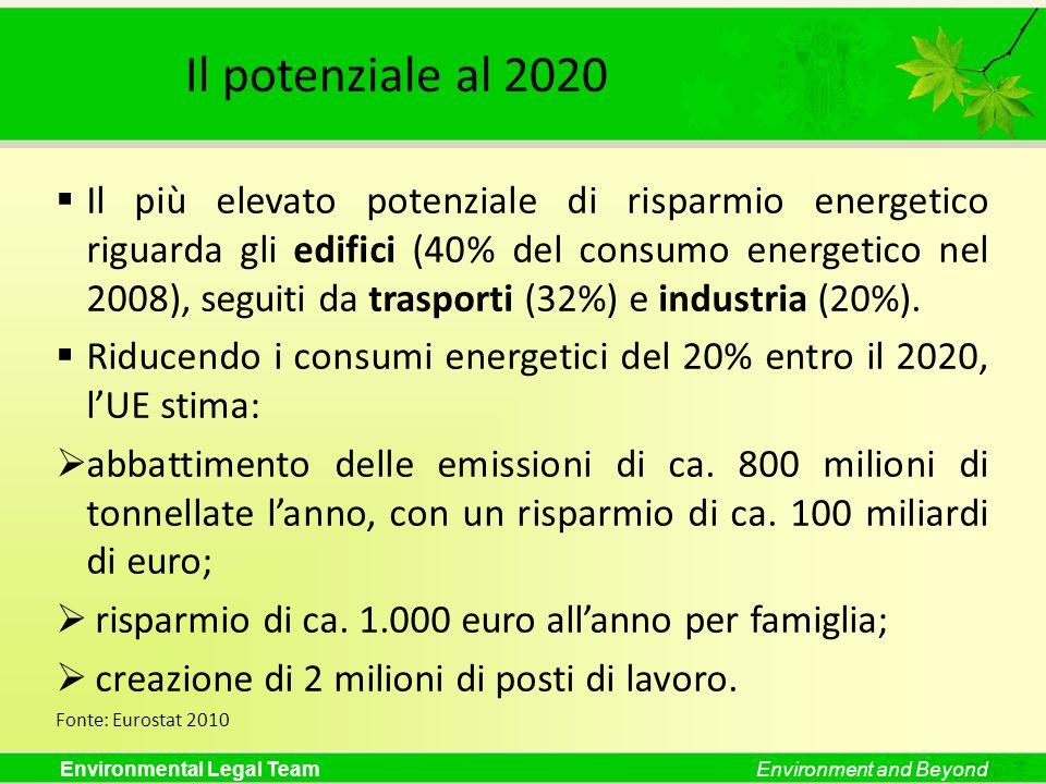 ELTIl potenziale al 2020.