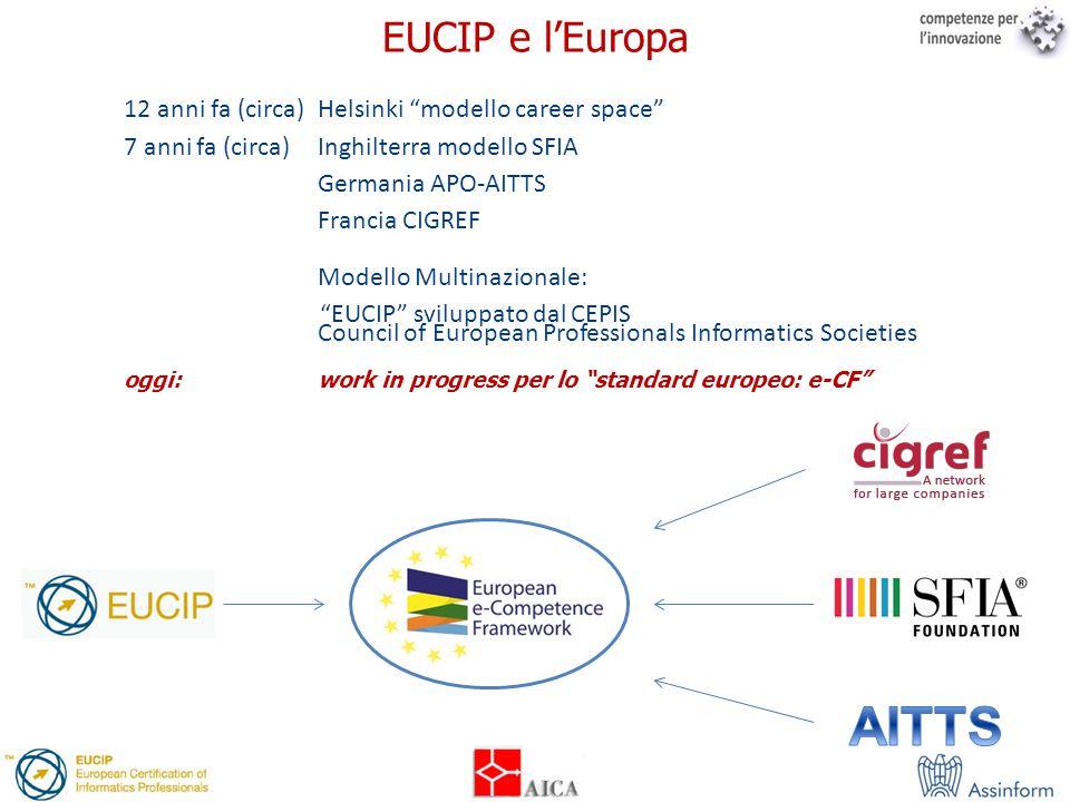 EUCIP e l'Europa12 anni fa (circa) Helsinki modello career space 7 anni fa (circa) Inghilterra modello SFIA.