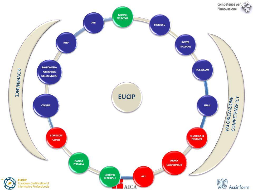 EUCIP GOVERNANCE VALORIZZAZIONE COMPETENZE ICT BRITISH TELECOM FINMECC