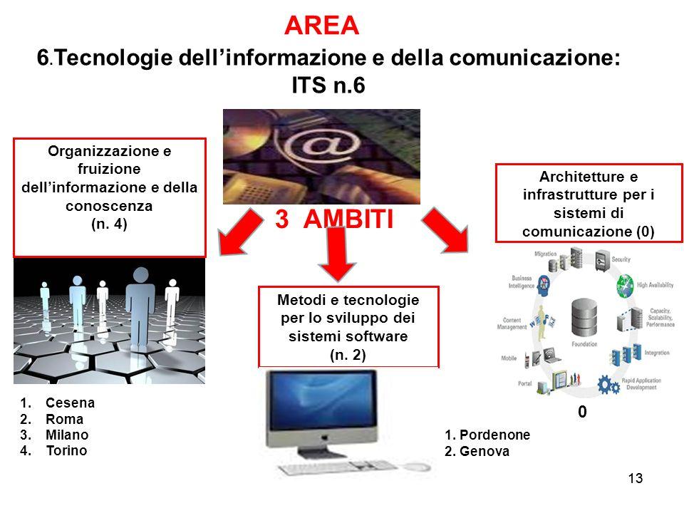 AREA 3 AMBITI 6.Tecnologie dell'informazione e della comunicazione: