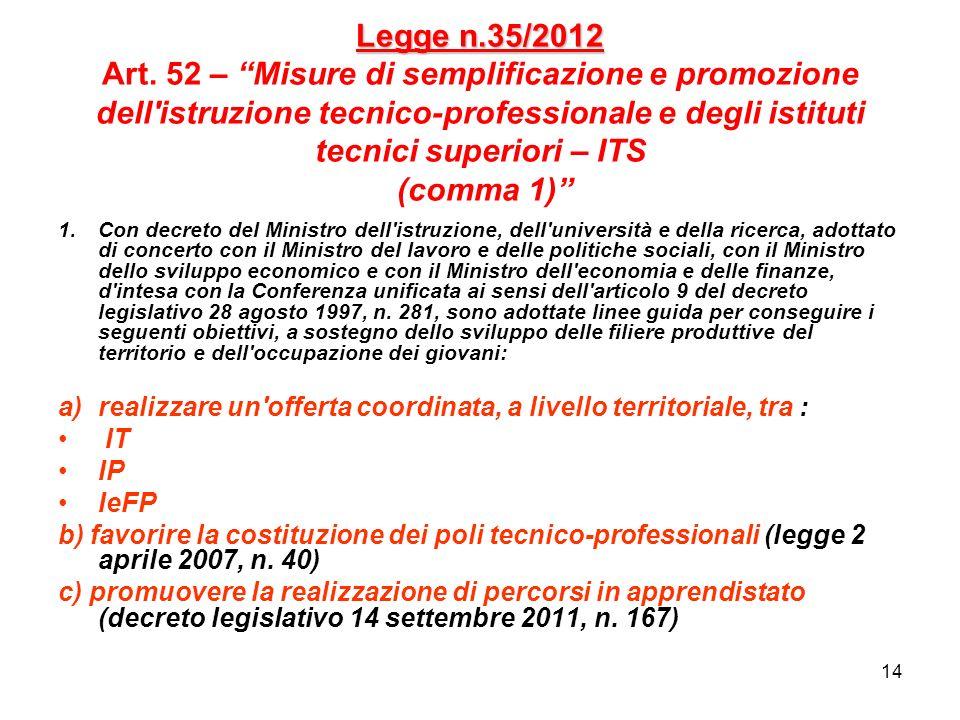 Legge n.35/2012 Art. 52 – Misure di semplificazione e promozione dell istruzione tecnico-professionale e degli istituti tecnici superiori – ITS (comma 1)