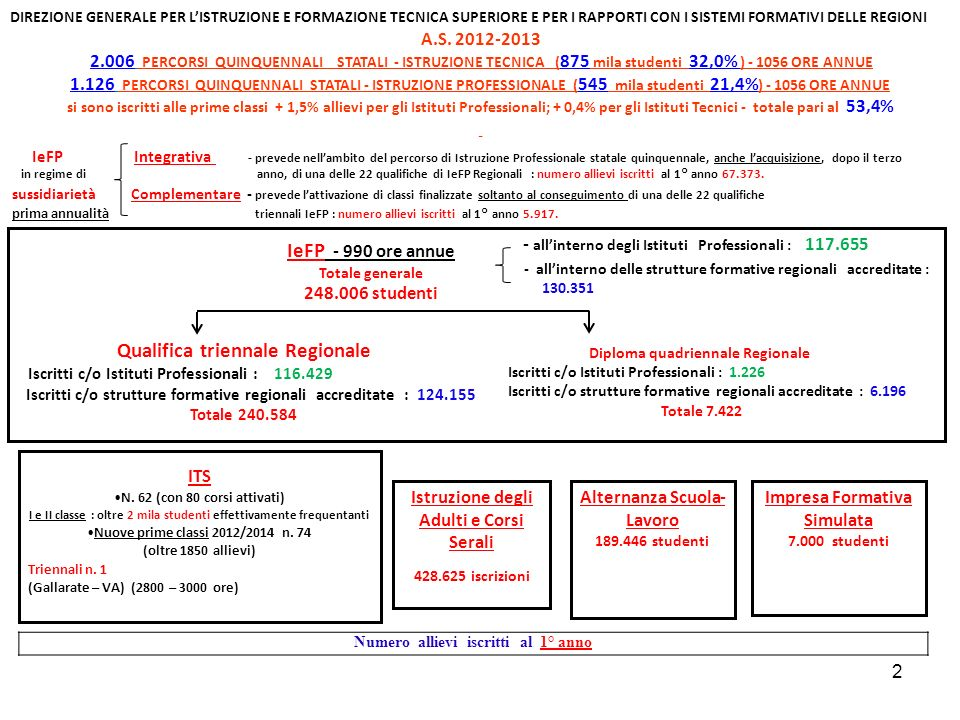 Qualifica triennale Regionale IeFP - 990 ore annue