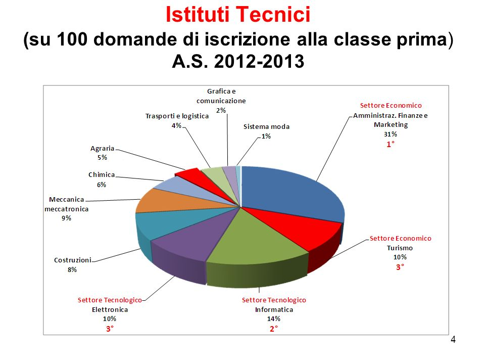Istituti Tecnici (su 100 domande di iscrizione alla classe prima) A. S