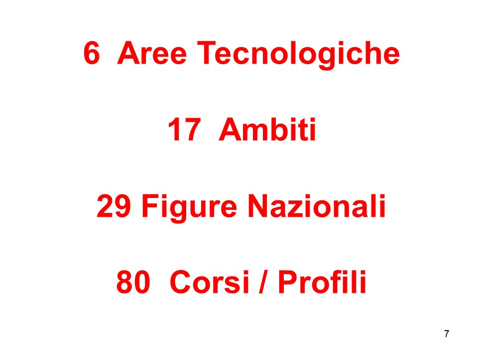 6 Aree Tecnologiche 17 Ambiti Figure Nazionali 80 Corsi / Profili