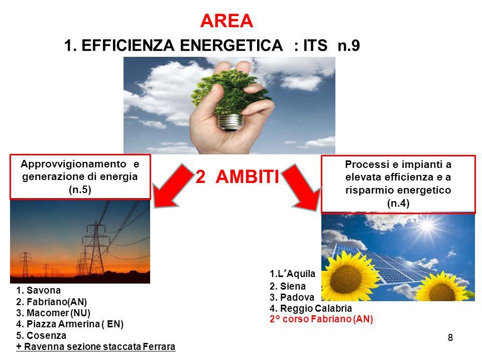 Approvvigionamento e generazione di energia