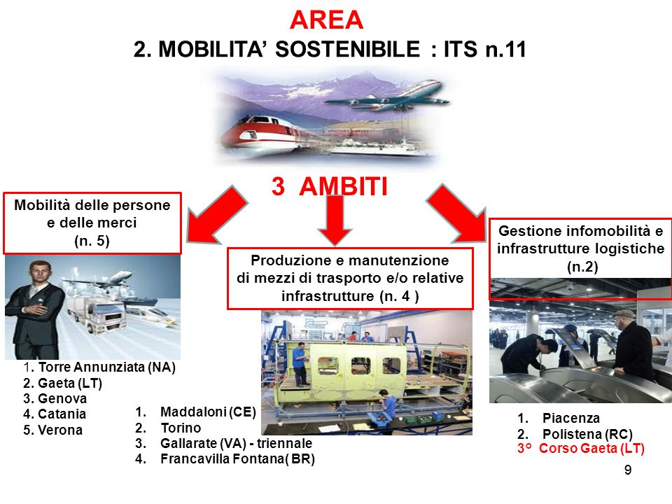 AREA 3 AMBITI 2. MOBILITA' SOSTENIBILE : ITS n.11