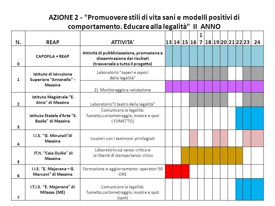 AZIONE 2 - Promuovere stili di vita sani e modelli positivi di comportamento. Educare alla legalità II ANNO