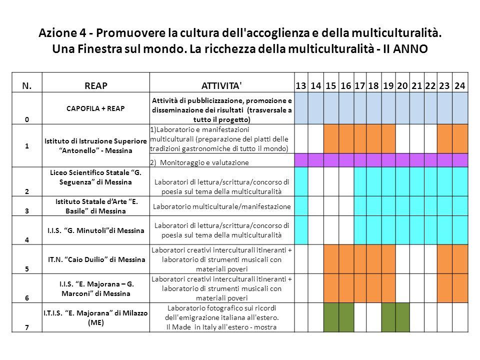 Azione 4 - Promuovere la cultura dell accoglienza e della multiculturalità. Una Finestra sul mondo. La ricchezza della multiculturalità - II ANNO