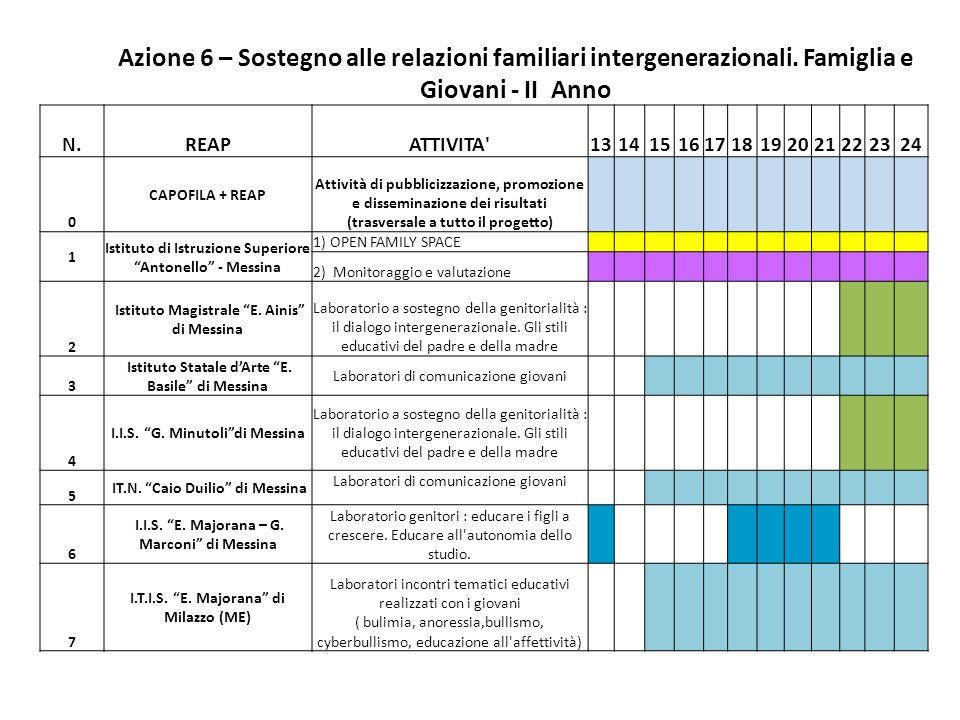 Azione 6 – Sostegno alle relazioni familiari intergenerazionali