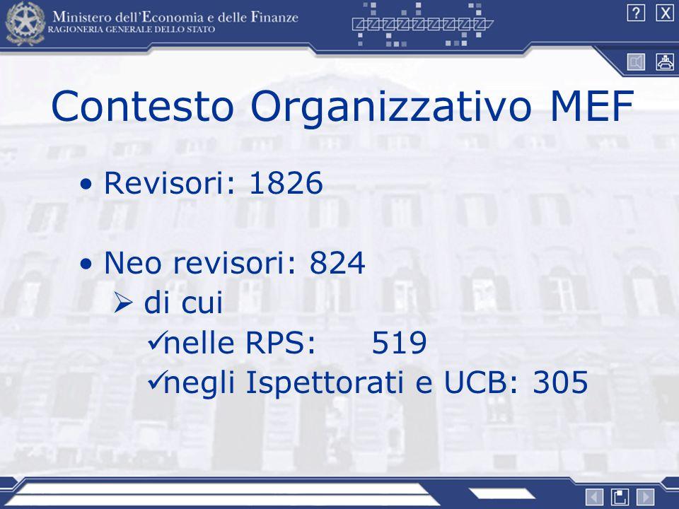 Contesto Organizzativo MEF
