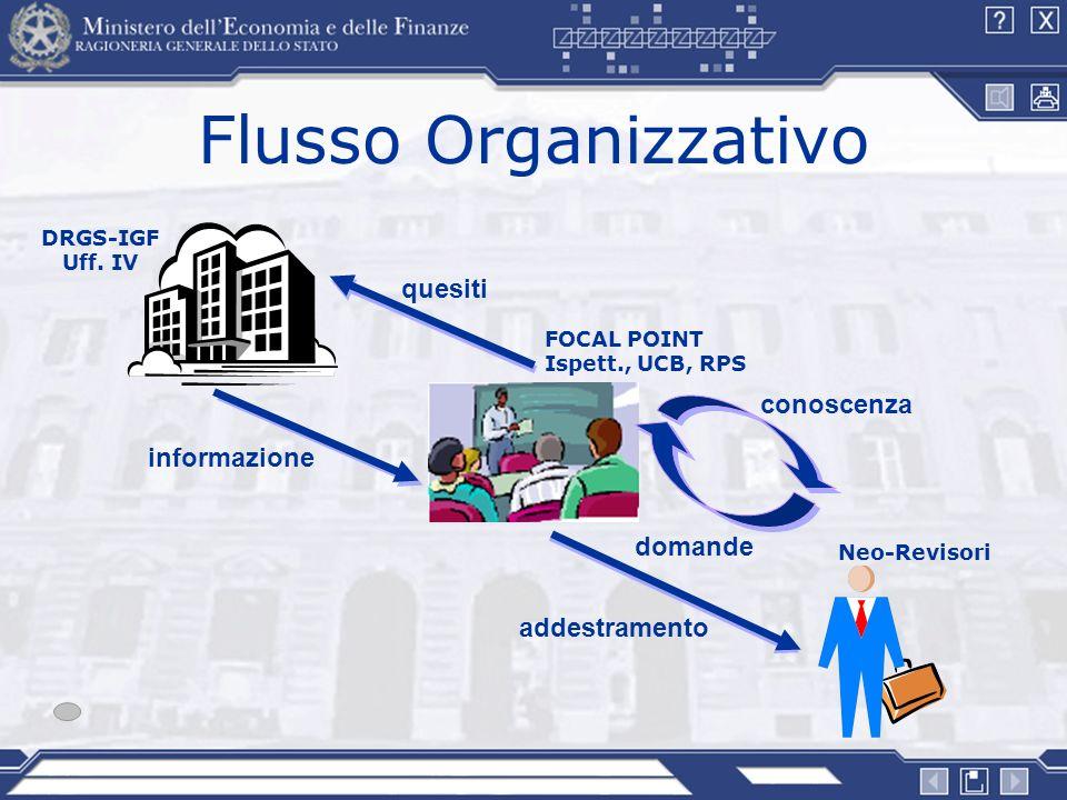 Flusso Organizzativo quesiti conoscenza informazione domande