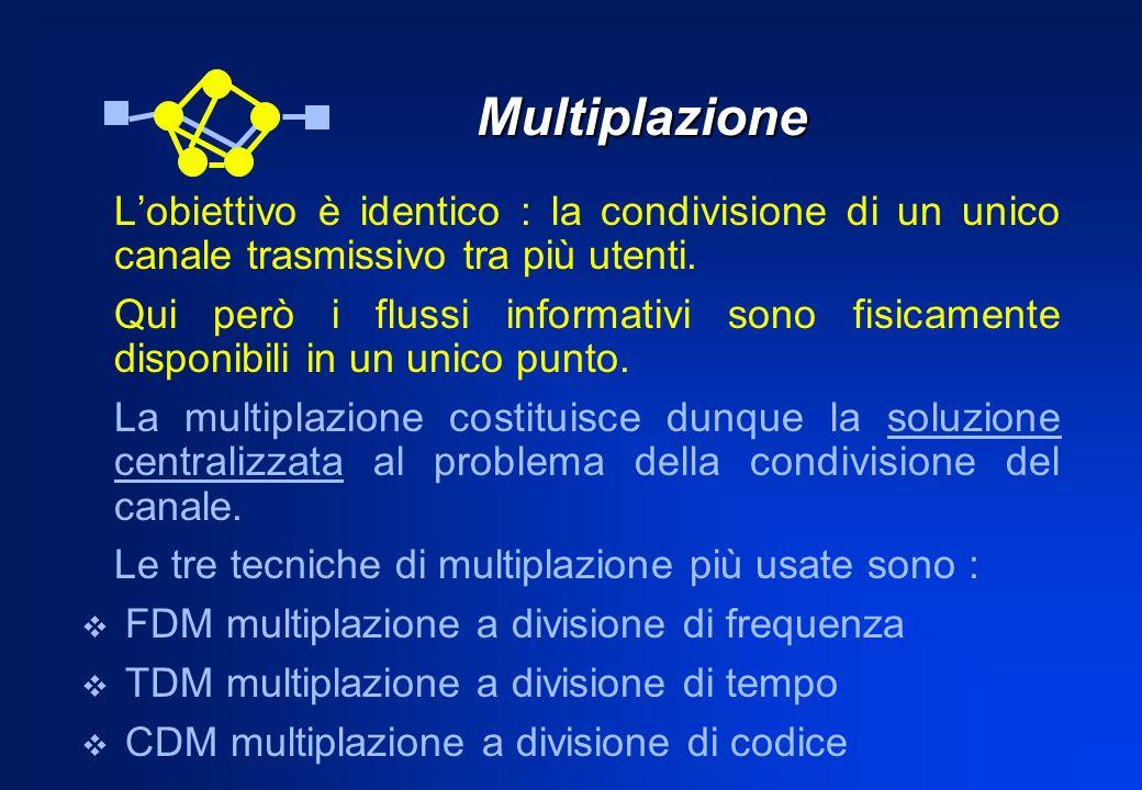 Multiplazione L'obiettivo è identico : la condivisione di un unico canale trasmissivo tra più utenti.