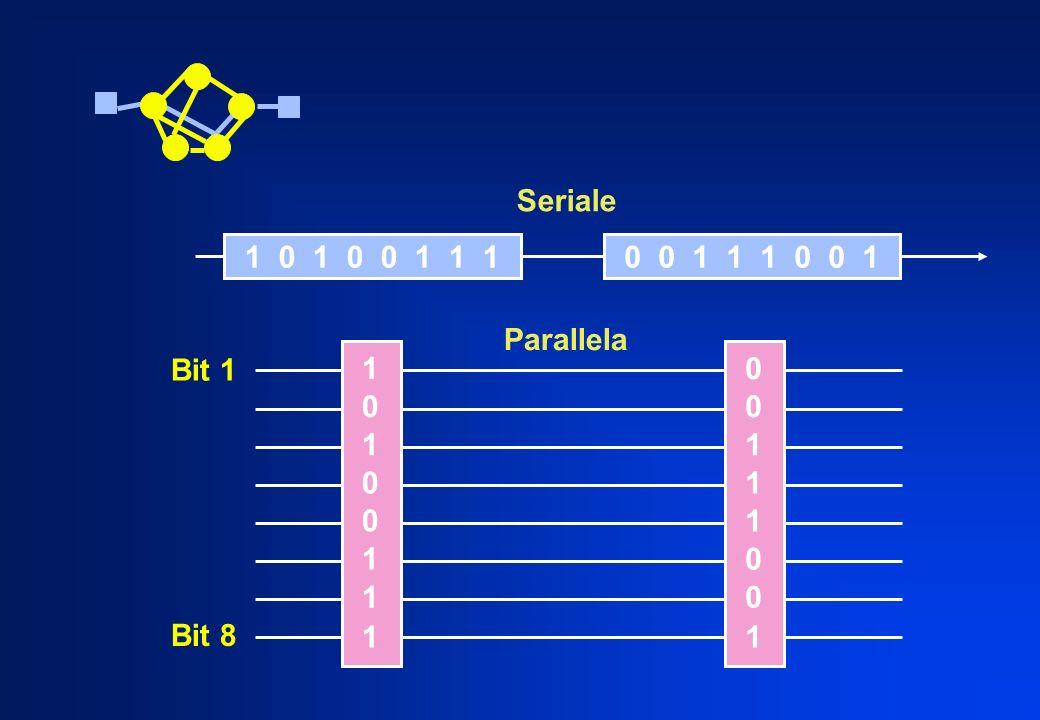 Seriale 1 0 1 0 0 1 1 1 0 0 1 1 1 0 0 1 Parallela Bit 1 1 1 1 1 1 1 1 Bit 8 1 1