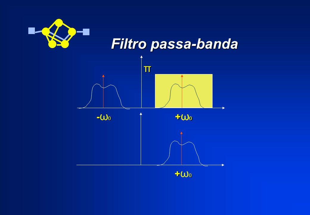 Filtro passa-banda π -ω0 +ω0 +ω0 +ω0
