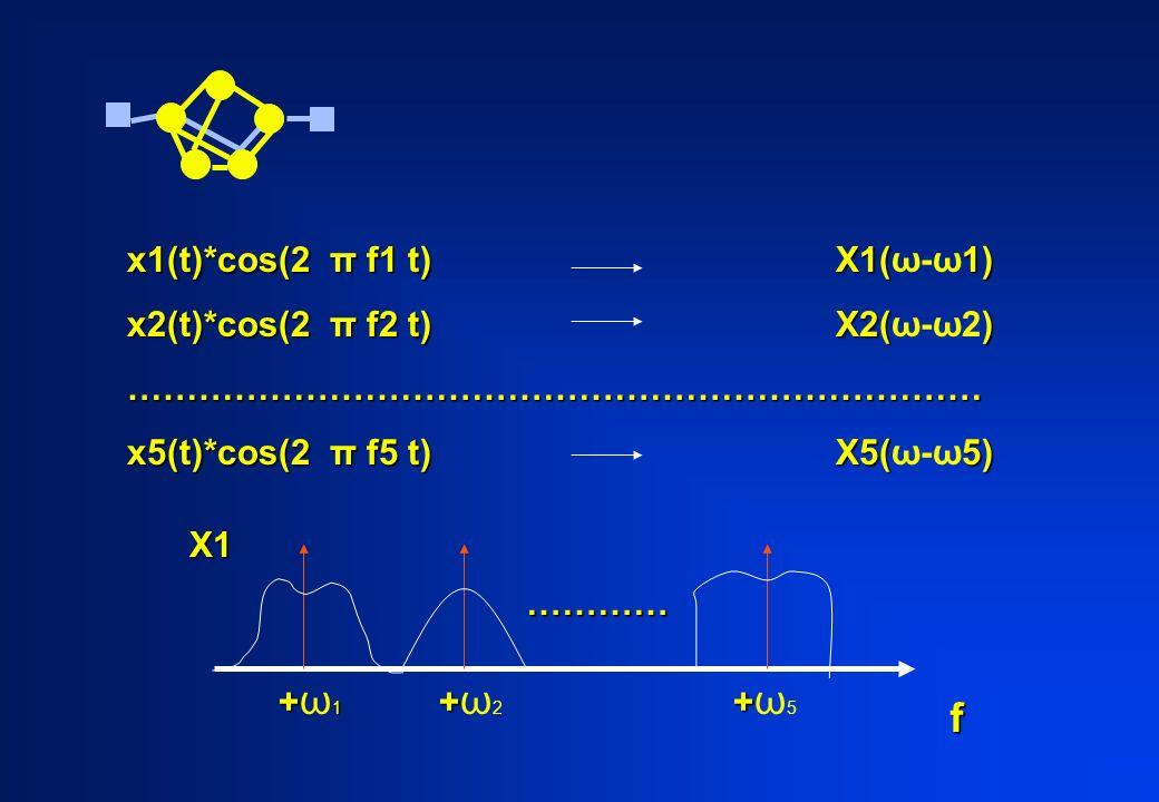 f x1(t)*cos(2 π f1 t) X1(ω-ω1) x2(t)*cos(2 π f2 t) X2(ω-ω2)