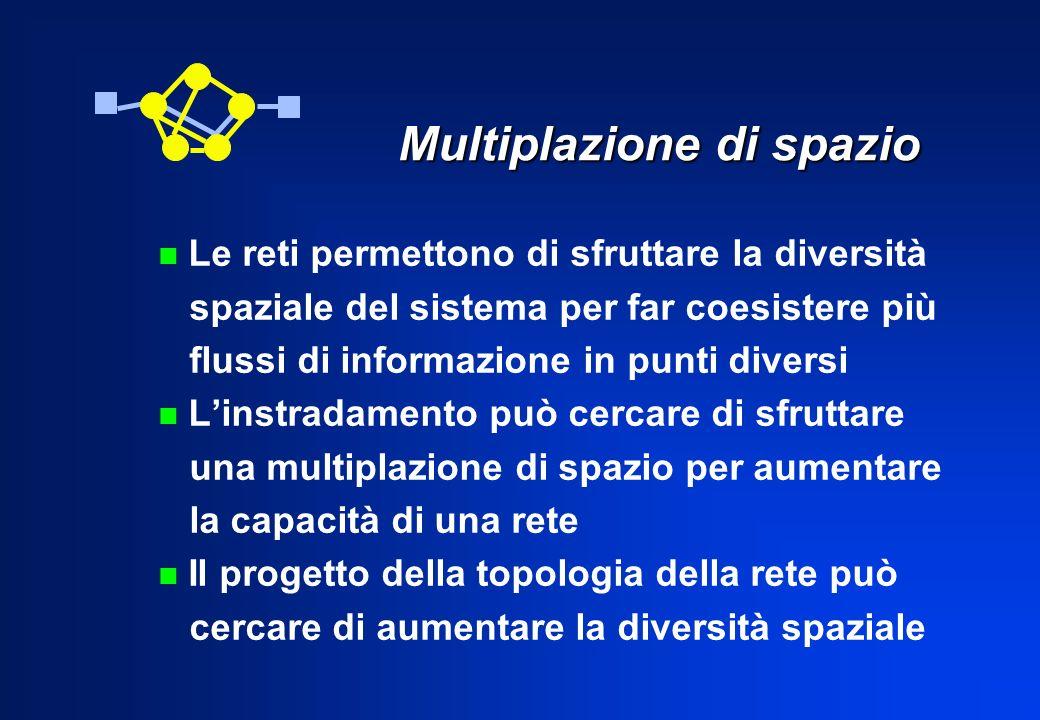 Multiplazione di spazio
