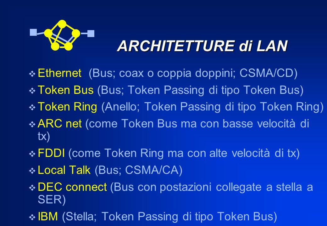 ARCHITETTURE di LAN Ethernet (Bus; coax o coppia doppini; CSMA/CD)