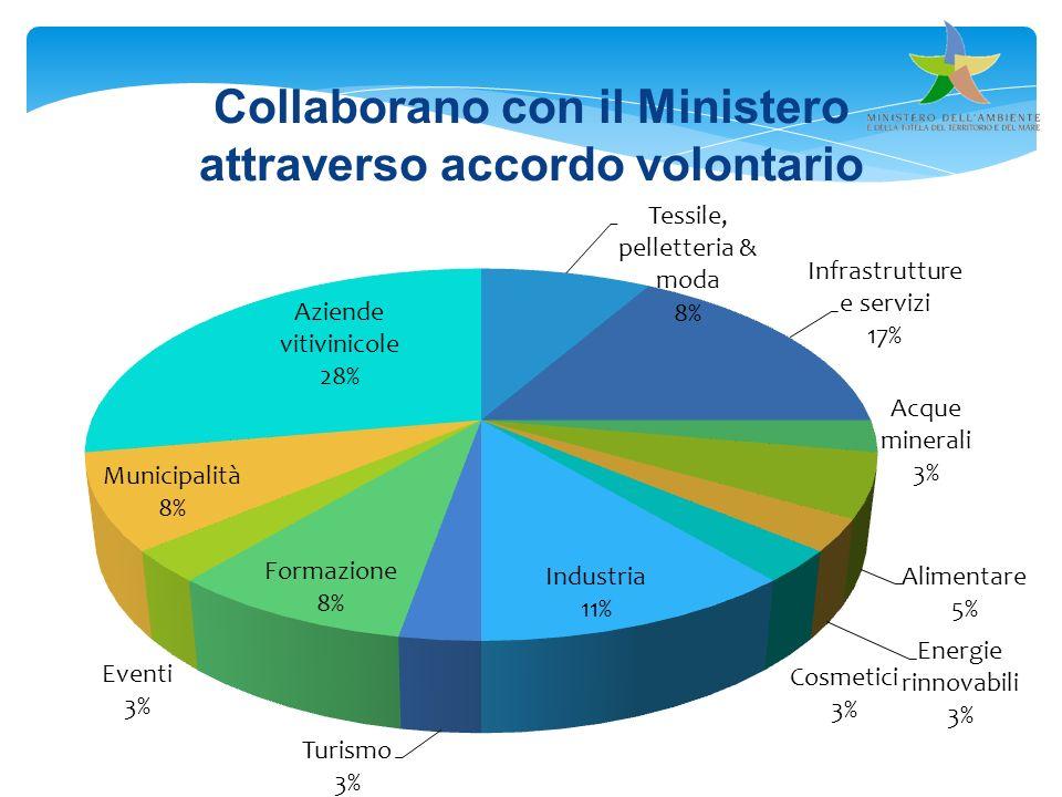 Collaborano con il Ministero attraverso accordo volontario