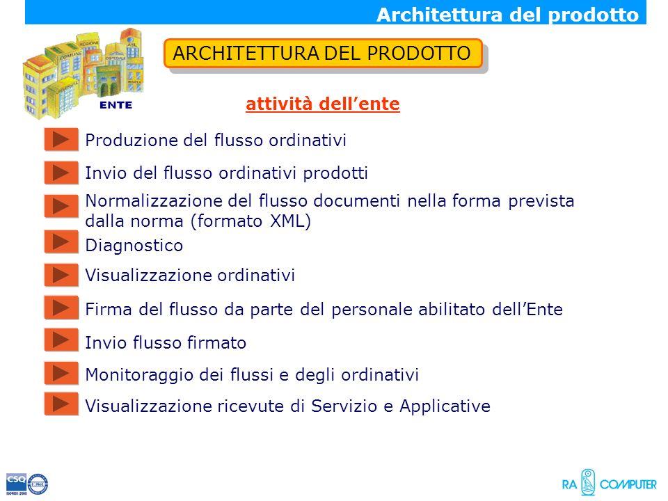 Architettura del prodotto