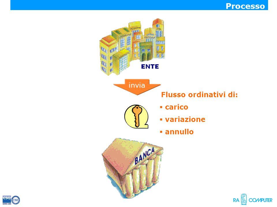 Processo invia Flusso ordinativi di: carico variazione annullo