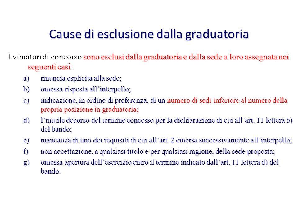 Cause di esclusione dalla graduatoria