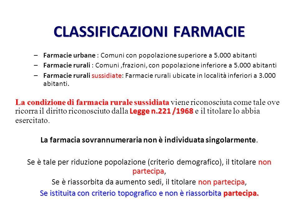 CLASSIFICAZIONI FARMACIE