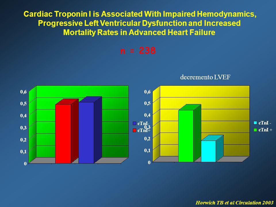 n = 238 Cardiac Troponin I is Associated With Impaired Hemodynamics,