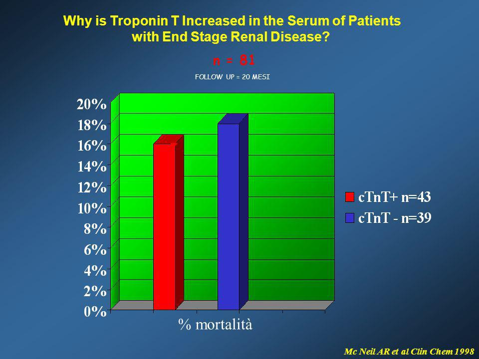 % mortalità Why is Troponin T Increased in the Serum of Patients