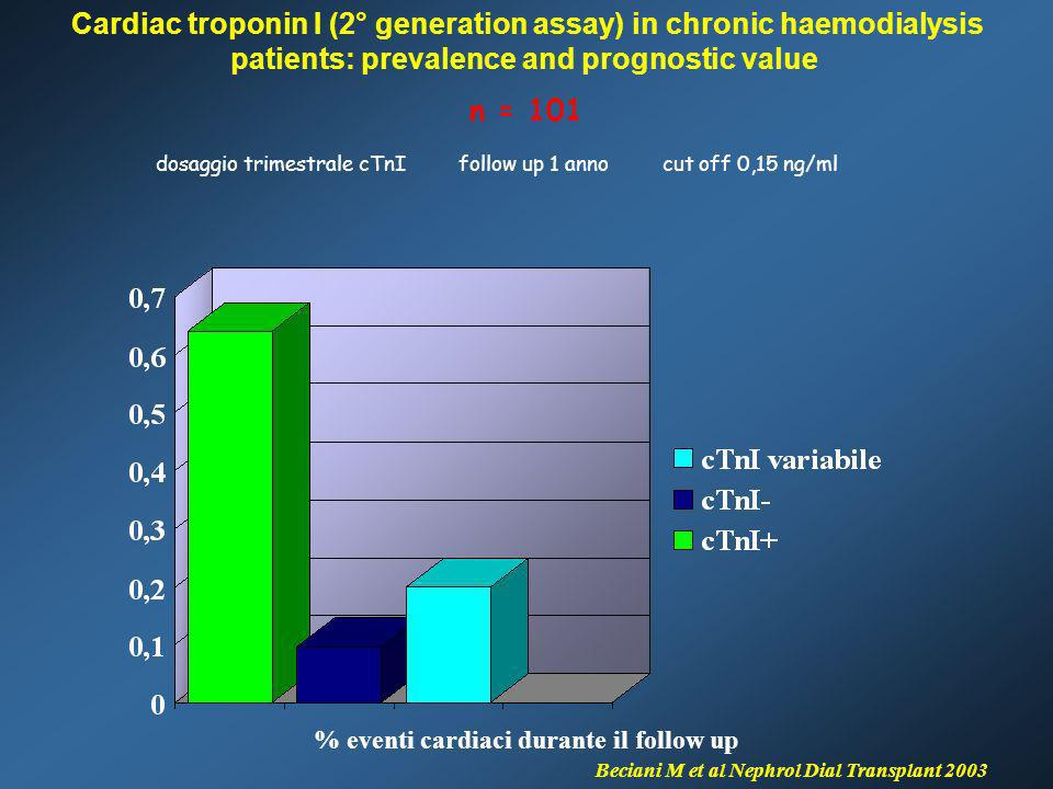 Cardiac troponin I (2° generation assay) in chronic haemodialysis