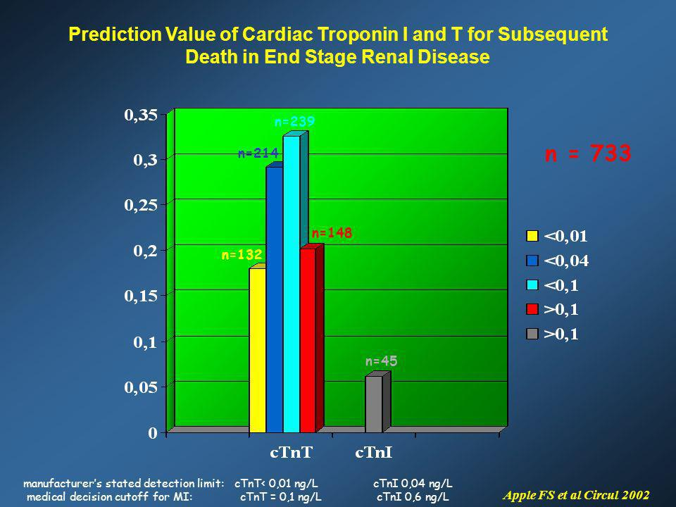 n = 733 Prediction Value of Cardiac Troponin I and T for Subsequent