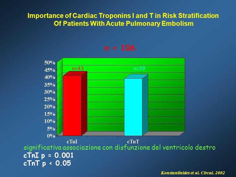 n = 106 Importance of Cardiac Troponins I and T in Risk Stratification