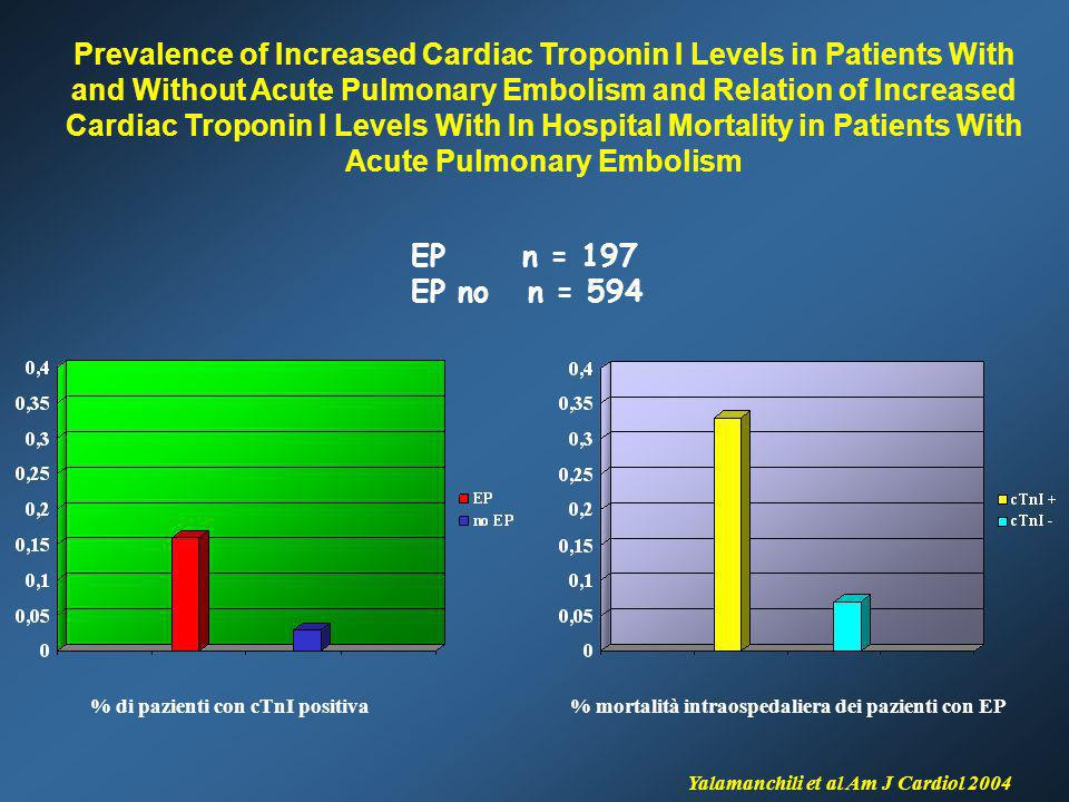 Prevalence of Increased Cardiac Troponin I Levels in Patients With