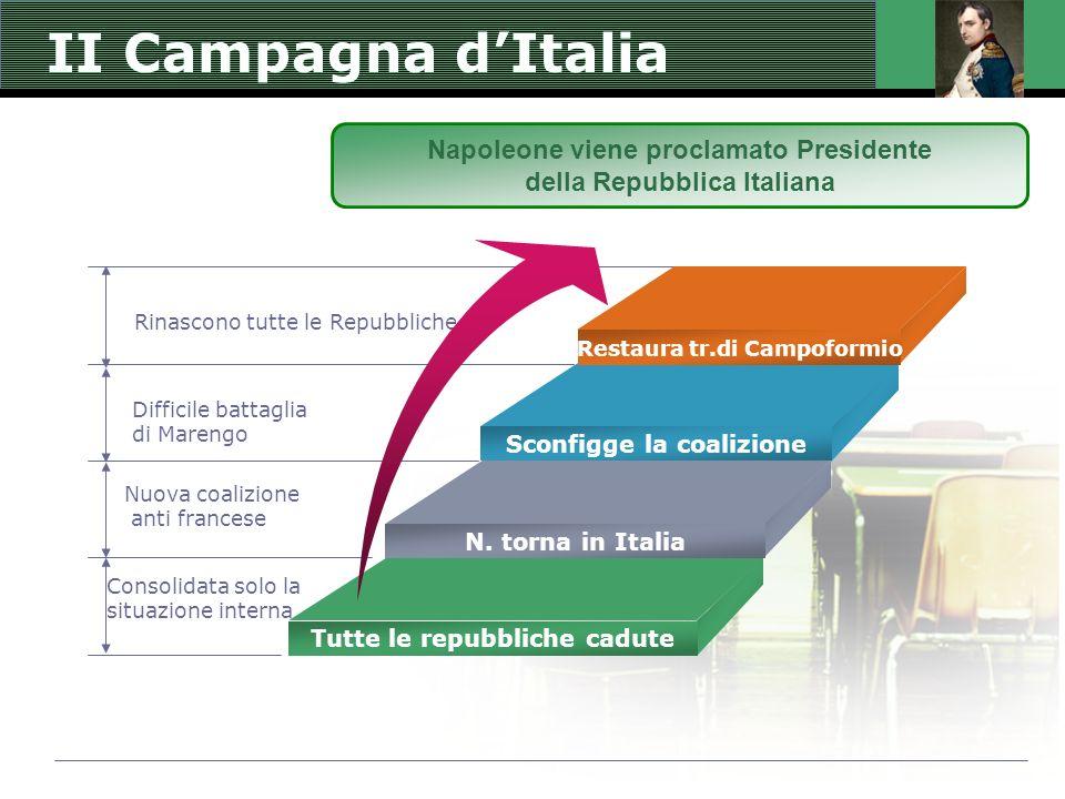 II Campagna d'Italia Napoleone viene proclamato Presidente