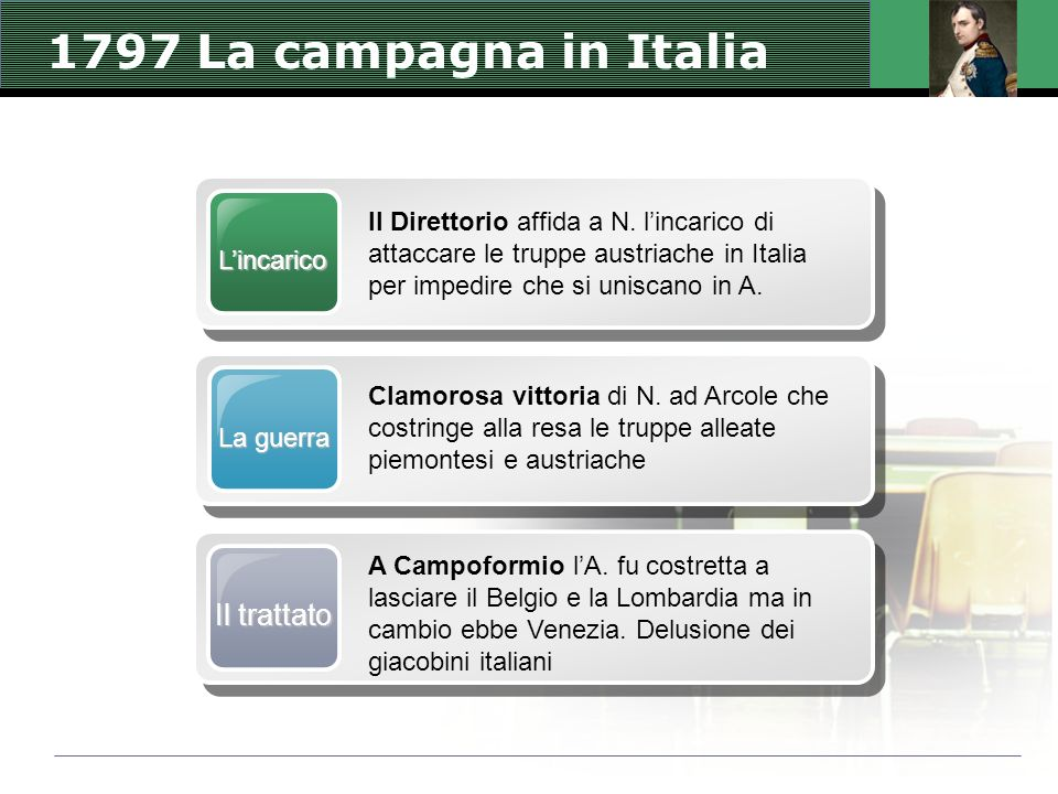 1797 La campagna in Italia Il trattato