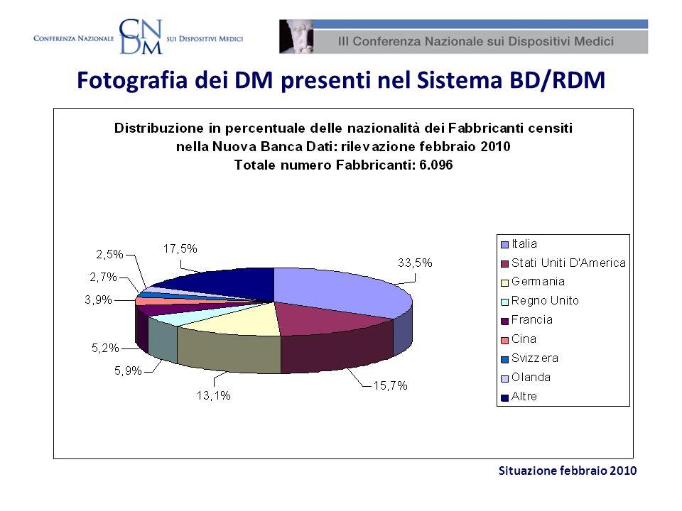 Fotografia dei DM presenti nel Sistema BD/RDM