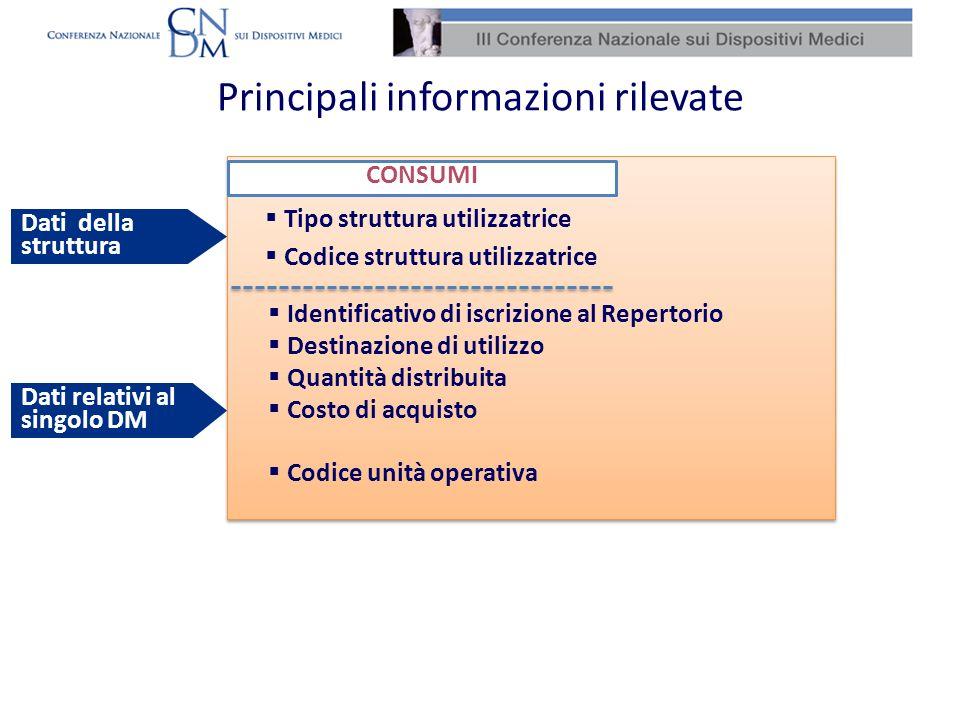 Principali informazioni rilevate