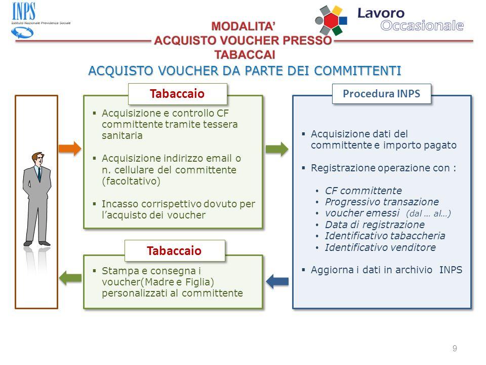ACQUISTO VOUCHER DA PARTE DEI COMMITTENTI