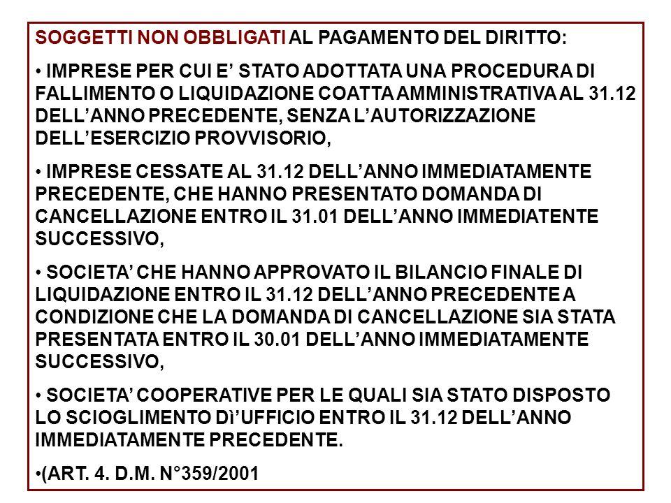 SOGGETTI NON OBBLIGATI AL PAGAMENTO DEL DIRITTO: