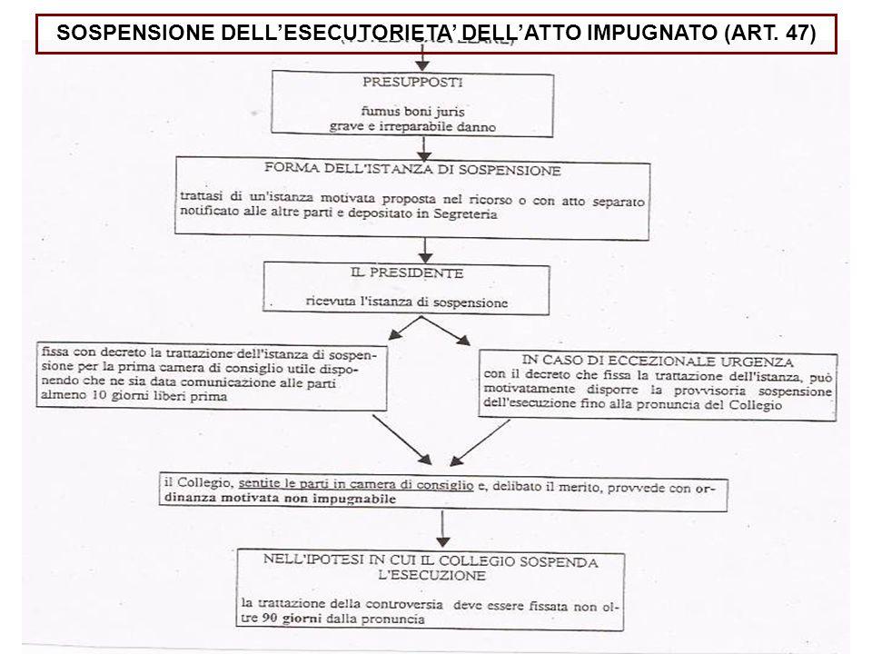 SOSPENSIONE DELL'ESECUTORIETA' DELL'ATTO IMPUGNATO (ART. 47)