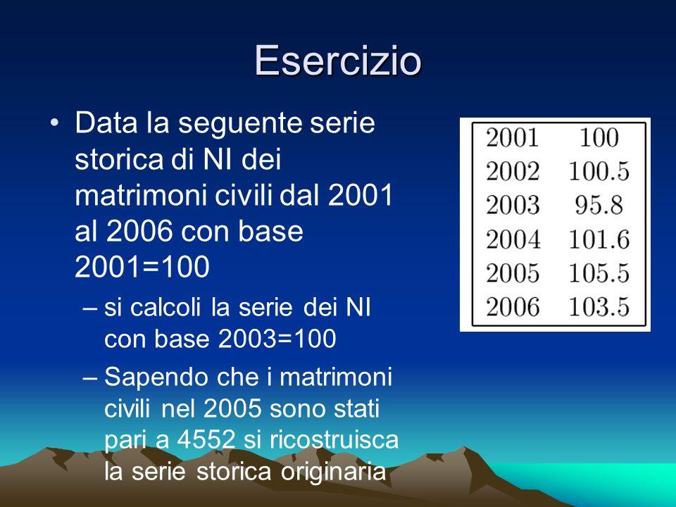 Esercizio Data la seguente serie storica di NI dei matrimoni civili dal 2001 al 2006 con base 2001=100.