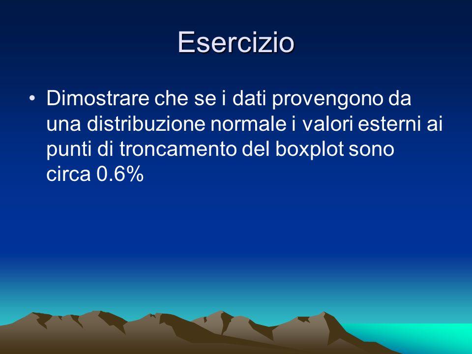 EsercizioDimostrare che se i dati provengono da una distribuzione normale i valori esterni ai punti di troncamento del boxplot sono circa 0.6%